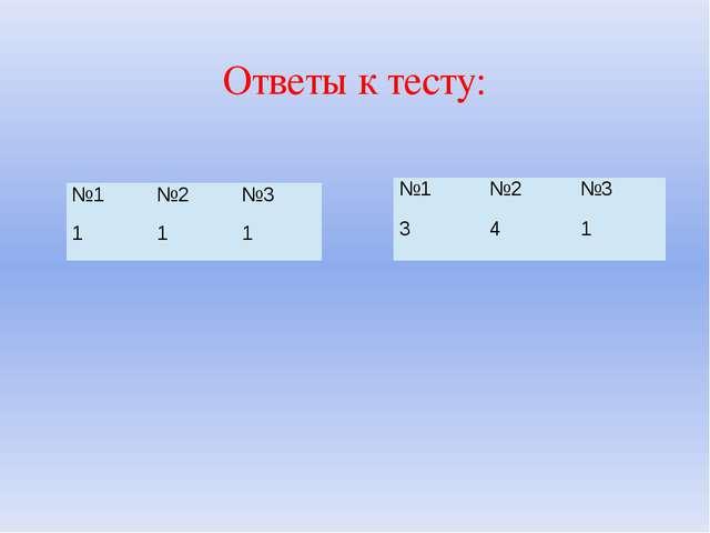 Ответы к тесту: №1 №2 №3 1 1 1 №1 №2 №3 3 4 1