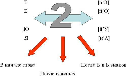 Таблица-схема №3