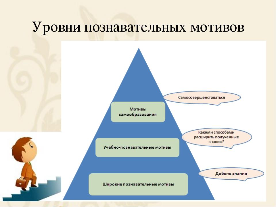 Уровни познавательных мотивов