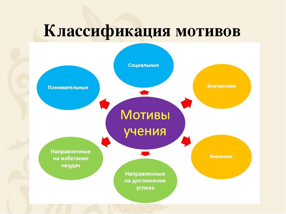 Классификация мотивов