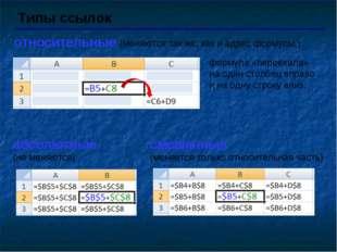 Типы ссылок относительные (меняются так же, как и адрес формулы ) формула «пе