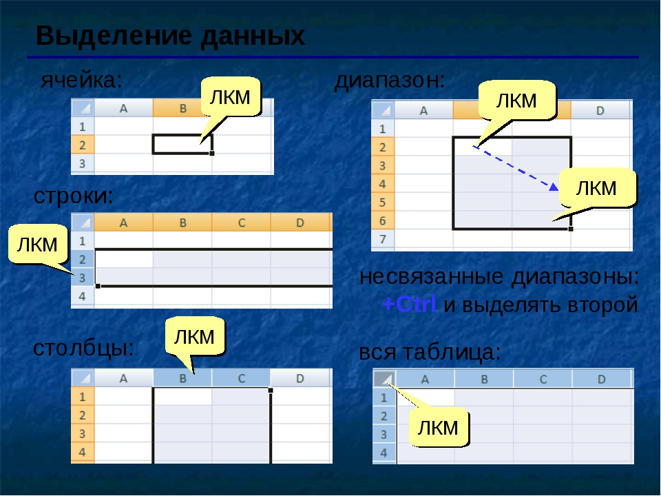 Выделение данных ячейка: ЛКМ ЛКМ диапазон: вся таблица: ЛКМ ЛКМ строки: ЛКМ с...