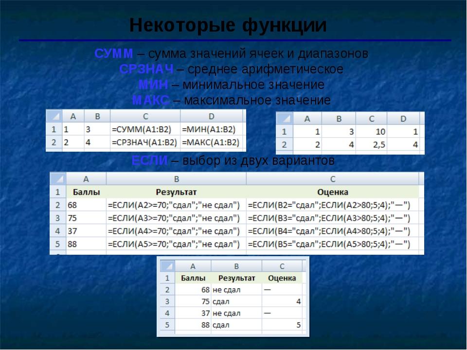 Некоторые функции СУММ – сумма значений ячеек и диапазонов СРЗНАЧ – среднее а...