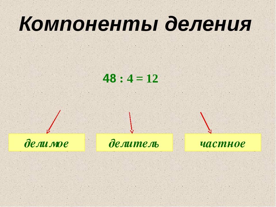 48 : 4 = 12 делимое делитель частное Компоненты деления