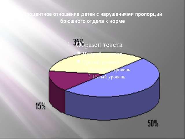 Процентное отношение детей с нарушениями пропорций брюшного отдела к норме