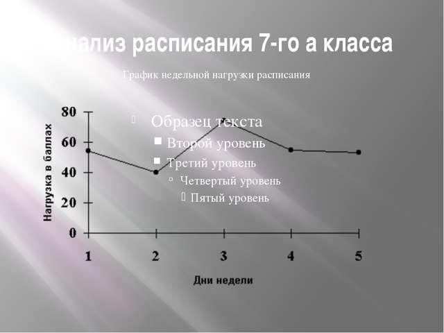 Анализ расписания 7-го а класса График недельной нагрузки расписания