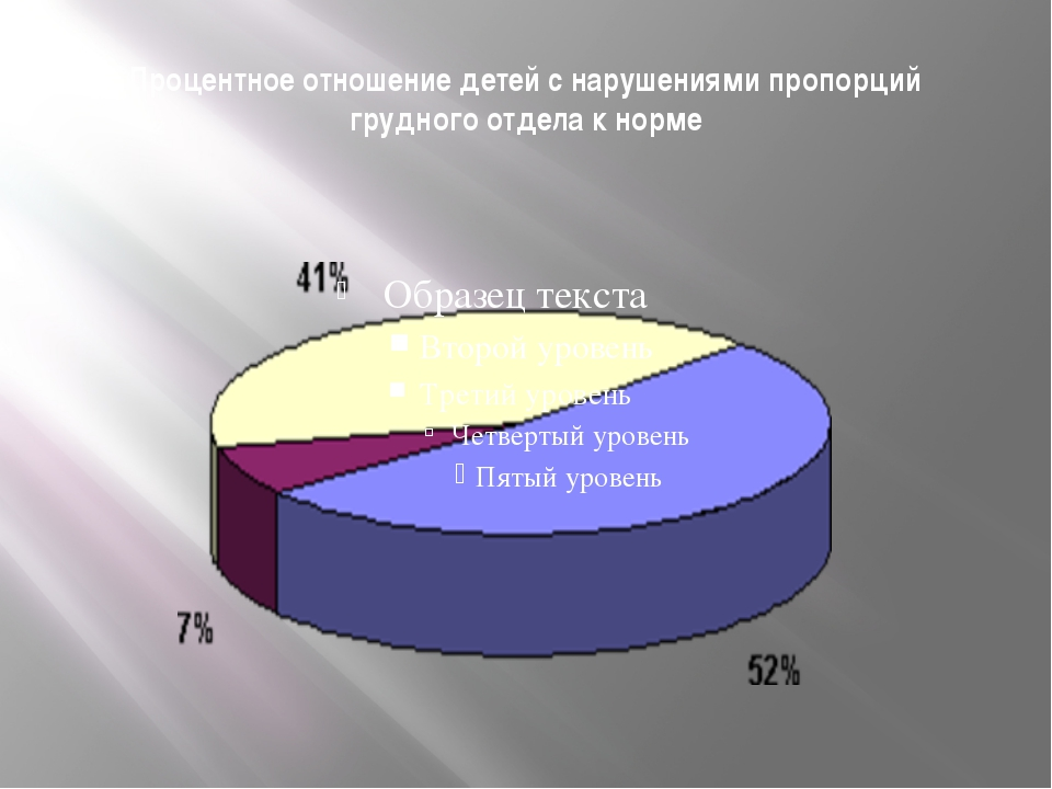 Процентное отношение детей с нарушениями пропорций грудного отдела к норме