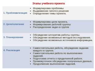 Этапы учебного проекта  1. Проблематизация Формулировка проблемы Выдвижение