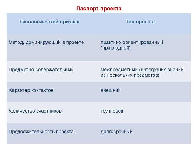 Паспорт проекта Типологический признак Тип проекта Метод, доминирующий в прое...