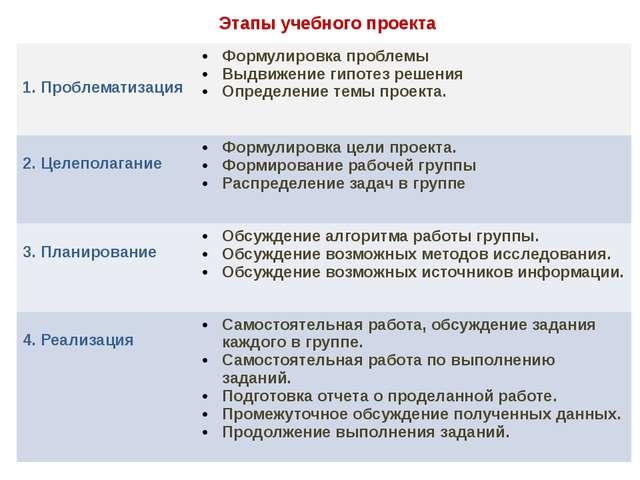 Этапы учебного проекта  1. Проблематизация Формулировка проблемы Выдвижение...