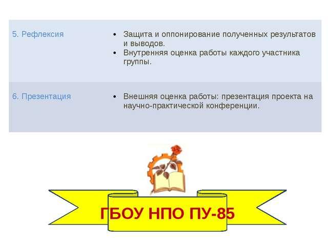ГБОУ НПО ПУ-85 5. Рефлексия Защита и оппонирование полученных результатов и...