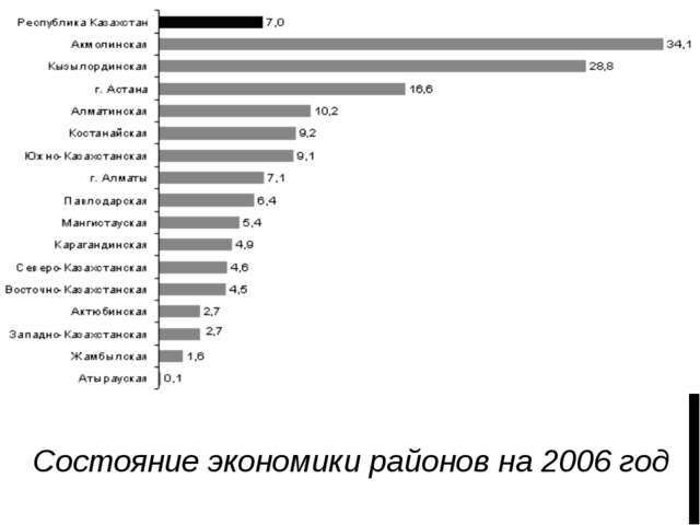 Состояние экономики районов на 2006 год