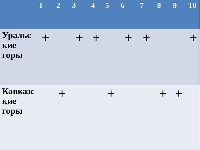 1 2 3 4 5 6 7 8 9 10 Уральские горы + + + + + + Кавказскиегоры + + + +