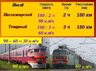 180 : 2 = 90 км/ч 180 : 3 = 60 км/ч 90 км/ч 60 км/ч 90 – 60 = 30 км/ч ПоездС