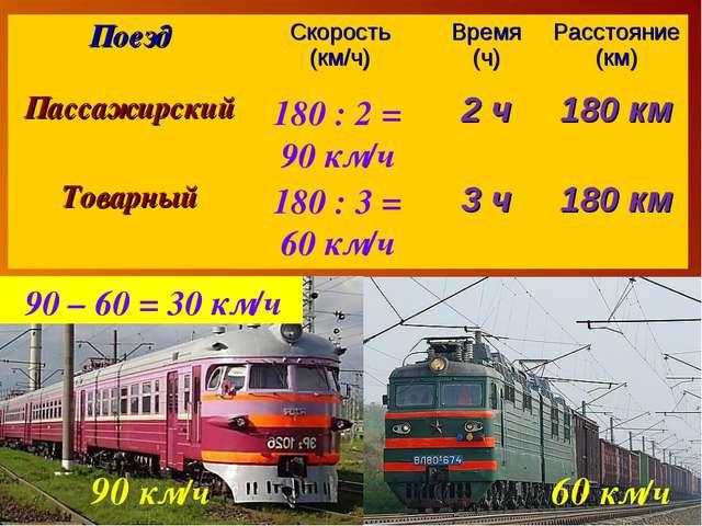180 : 2 = 90 км/ч 180 : 3 = 60 км/ч 90 км/ч 60 км/ч 90 – 60 = 30 км/ч ПоездС...