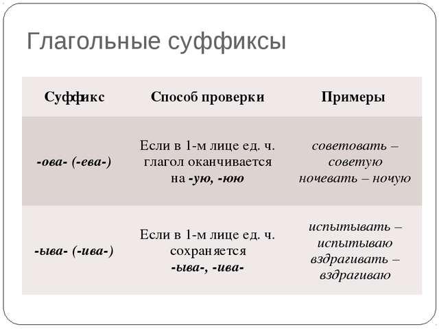 Глагольные суффиксы СуффиксСпособ проверкиПримеры -ова- (-ева-)Если в 1-м...