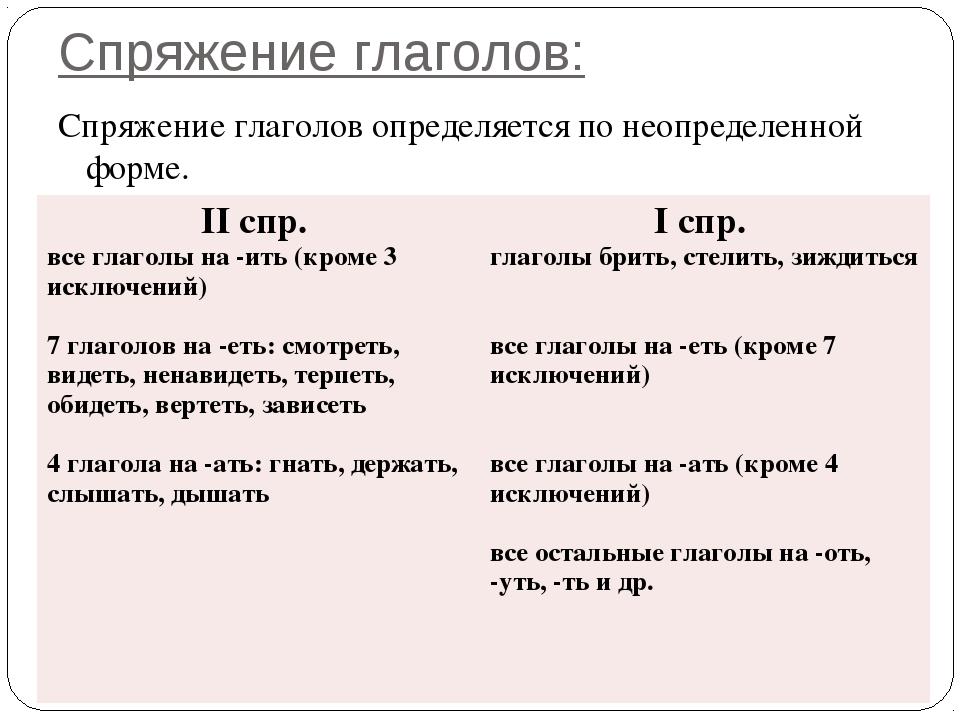 Спряжение глаголов: Спряжение глаголов определяется по неопределенной форме....
