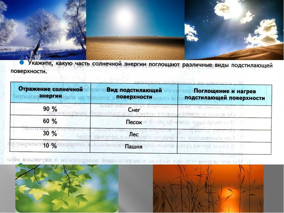 Величина нагрева зависит от способности подстилающей поверхности отражать и...