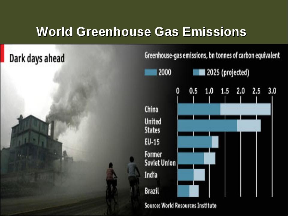World Greenhouse Gas Emissions