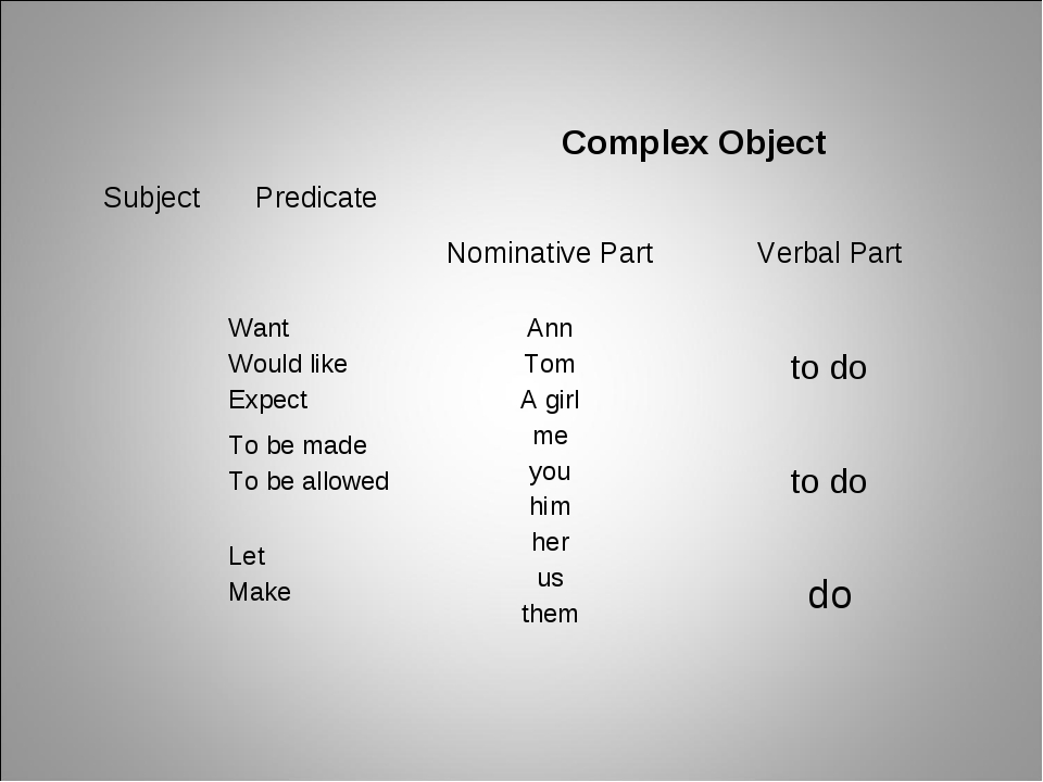 Subject	Predicate	Complex Object	 Nominative Part	Verbal Part	 	Want Would li...