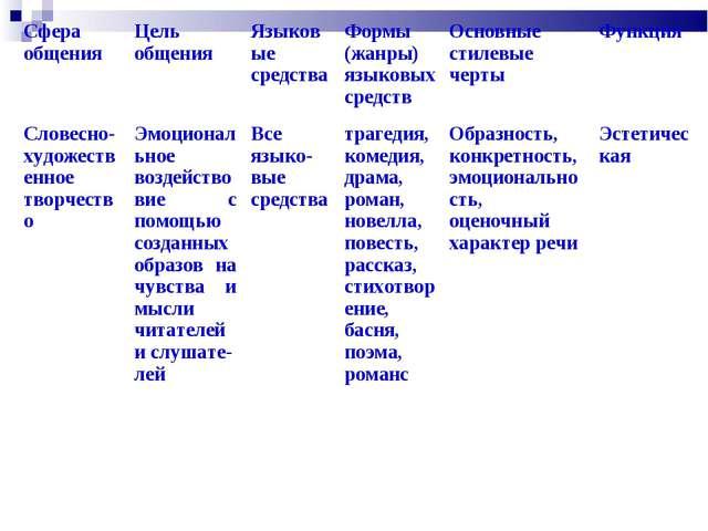 Сфера общенияЦель общенияЯзыковые средстваФормы (жанры) языковых средствО...