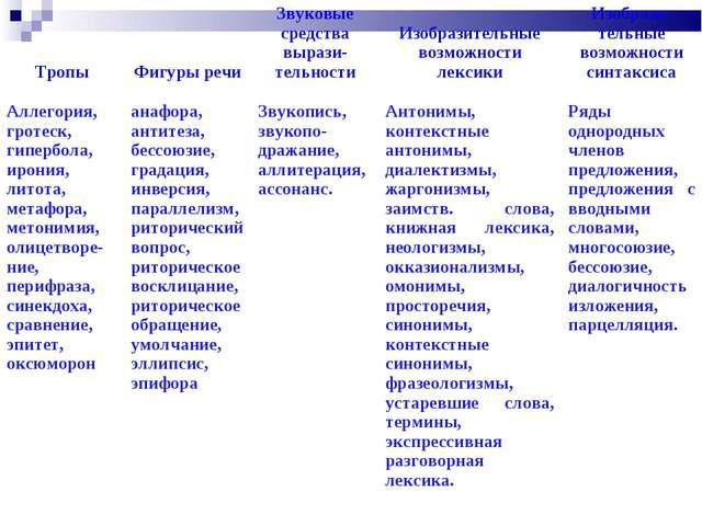Тропы Фигуры речиЗвуковые средства вырази-тельности Изобразительные возмо...