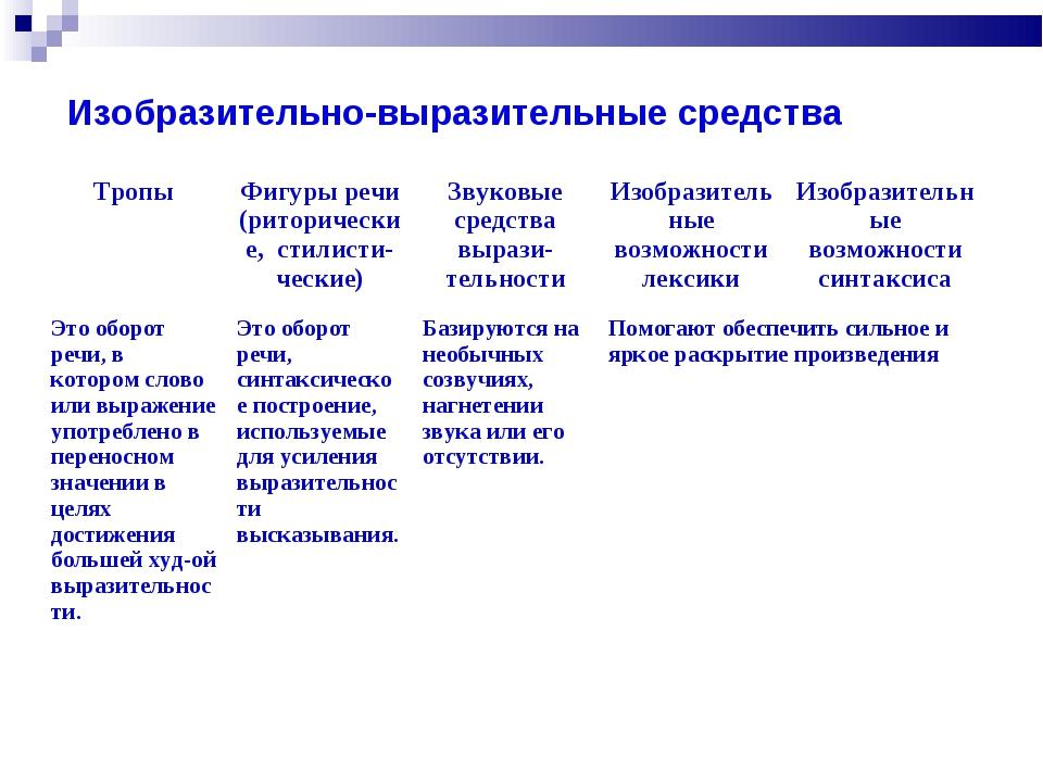 Изобразительно-выразительные средства ТропыФигуры речи (риторические, стилис...