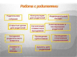 Родительские собрания Заседания родительского комитета Консультации для родит