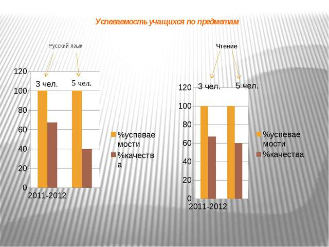 Успеваемость учащихся по предметам Русский язык Чтение 3 чел. 3 чел.