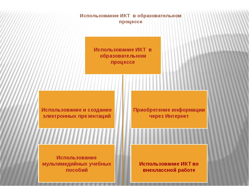 Использование ИКТ в образовательном процессе