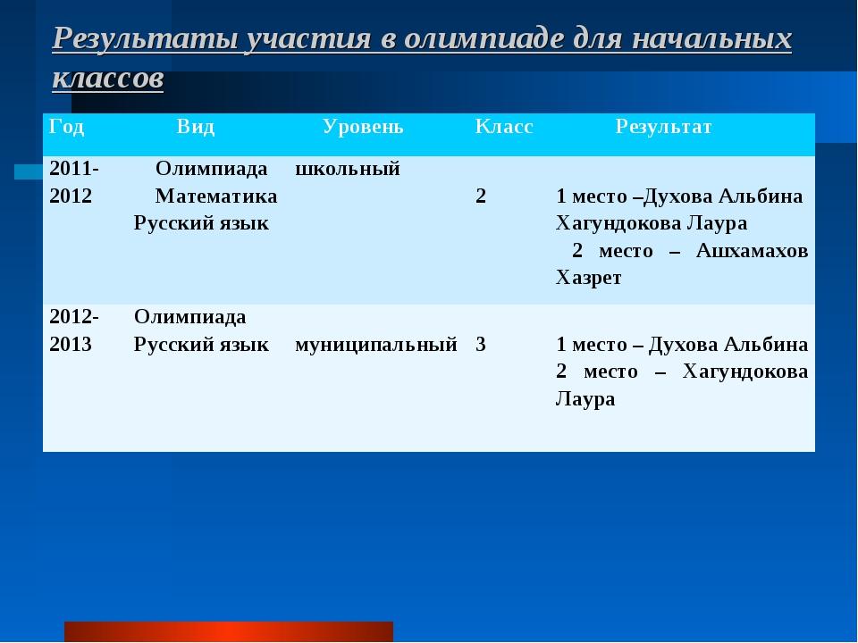 Результаты участия в олимпиаде для начальных классов