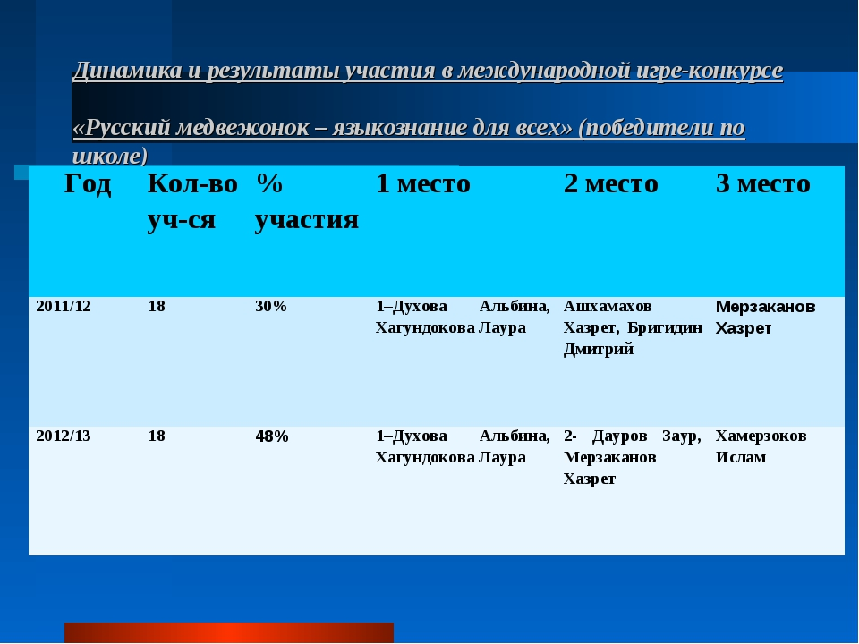 Динамика и результаты участия в международной игре-конкурсе «Русский медвежон...