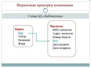 Схема БД «Библиотека» Первичная проверка понимания Книга Код Автор Название Ж