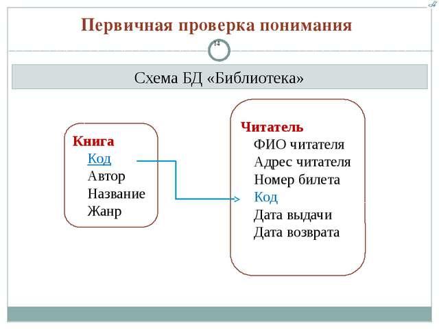 Схема БД «Библиотека» Первичная проверка понимания Книга Код Автор Название Ж...