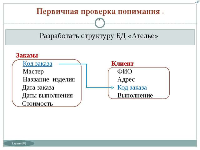 Разработать структуру БД «Ателье» Первичная проверка понимания  Заказы Код з...