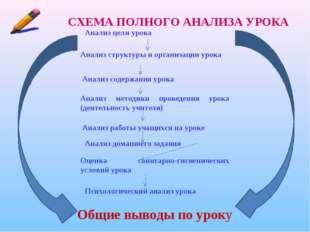 СХЕМА ПОЛНОГО АНАЛИЗА УРОКА Общие выводы по уроку Анализ цели урока Анализ ст