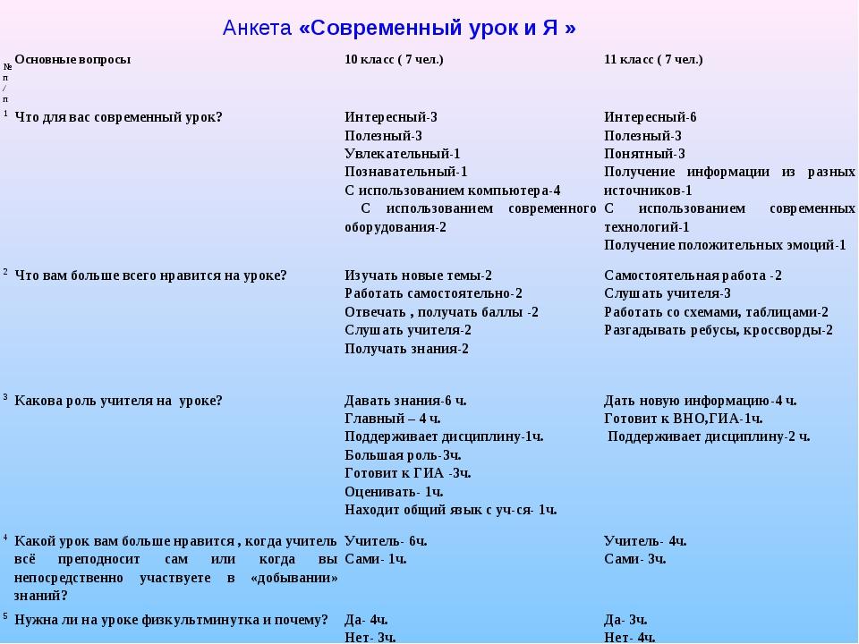 Анкета «Современный урок и Я » № п/пОсновные вопросы10 класс ( 7 чел.)11 к...