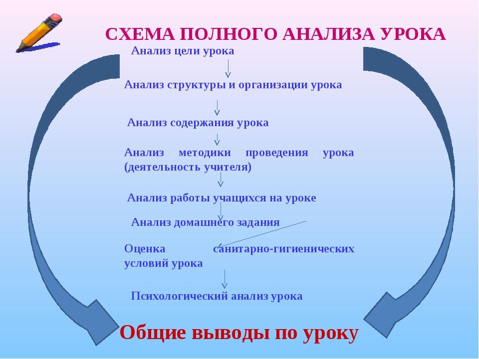 Схема анализа урока географии