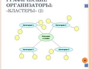ГРАФИЧЕСКИЕ ОРГАНИЗАТОРЫ:  «КЛАСТЕРЫ» (2) *