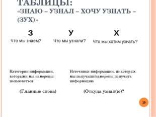 ТАБЛИЦЫ: «ЗНАЮ – УЗНАЛ – ХОЧУ УЗНАТЬ – (ЗУХ)» * З Что мы знаем?У Что мы узна