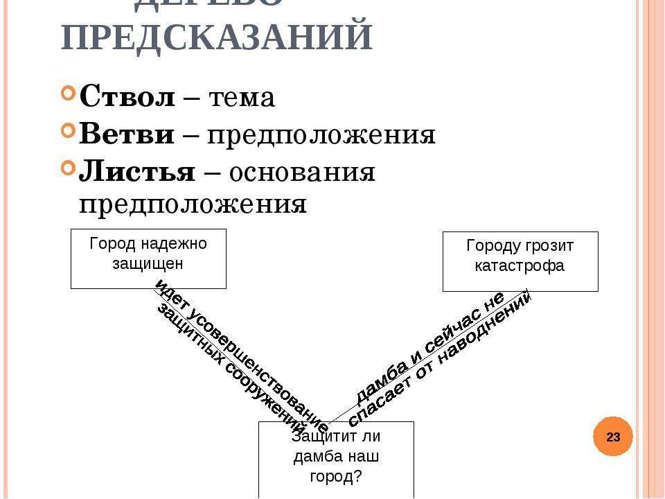 ДЕРЕВО ПРЕДСКАЗАНИЙ Ствол – тема Ветви – предположения Листья – основания пр...