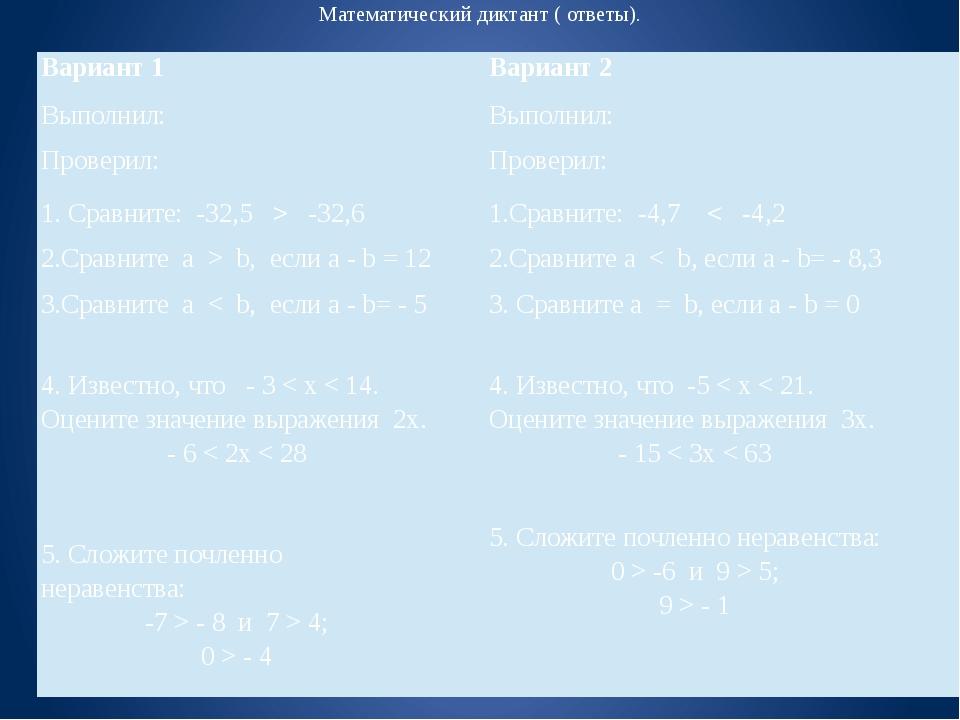 Математический диктант ( ответы). Вариант 1 Вариант 2 Выполнил: Выполнил: Про...