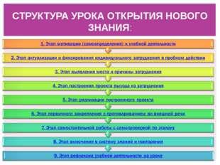 СТРУКТУРА УРОКА ОТКРЫТИЯ НОВОГО ЗНАНИЯ: