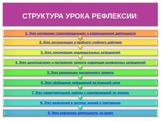 СТРУКТУРА УРОКА РЕФЛЕКСИИ: