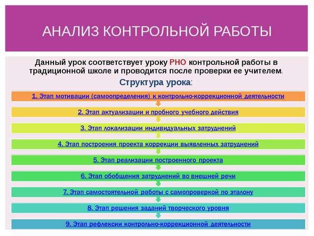 Данный урок соответствует уроку РНО контрольной работы в традиционной школе и...