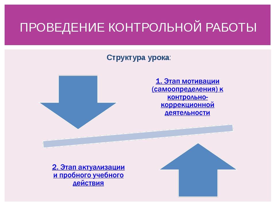 Структура урока: ПРОВЕДЕНИЕ КОНТРОЛЬНОЙ РАБОТЫ