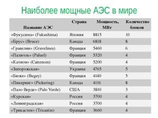 Наиболее мощные АЭС в мире Название АЭС Страна Мощность, МВт Количество блоко