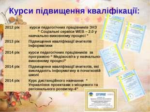 """Курси підвищення кваліфікації: 2012 рік курси педагогічних працівників ЗНЗ """""""