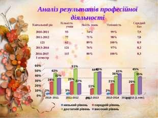 Аналіз результатів професійної діяльності Навчальнийрік Кількістьучнів Якіст