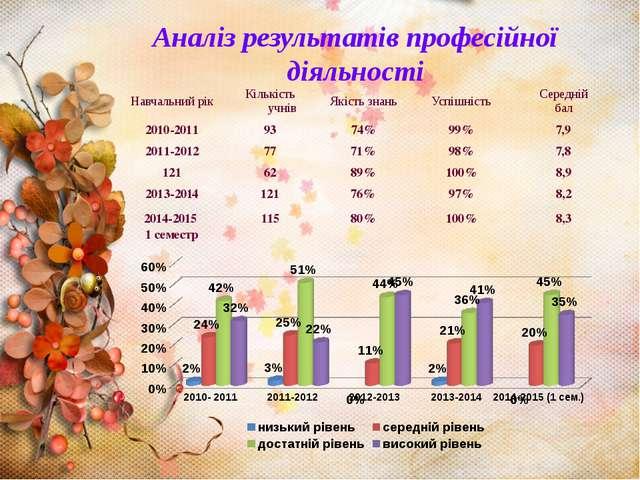 Аналіз результатів професійної діяльності Навчальнийрік Кількістьучнів Якіст...